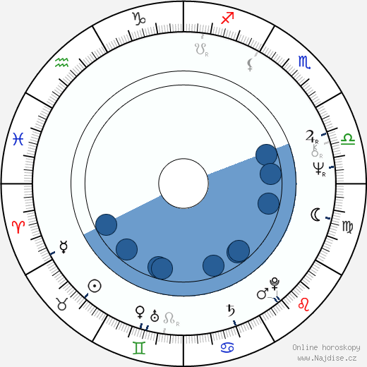 Knut Husebø wikipedie, horoscope, astrology, instagram