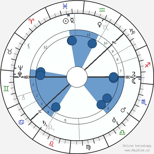 Knute Rockne wikipedie, horoscope, astrology, instagram