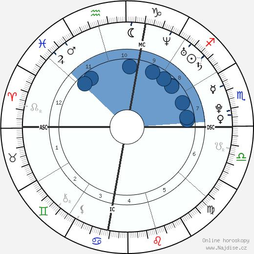 Koby Clemens wikipedie, horoscope, astrology, instagram