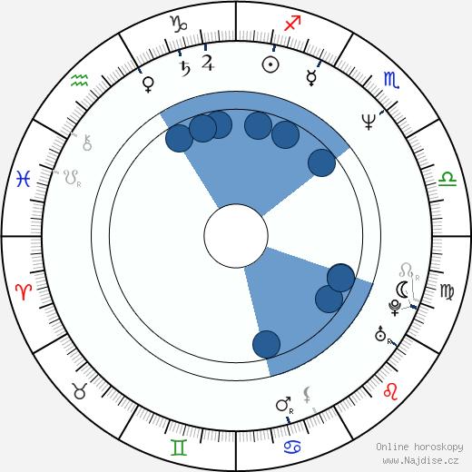 Kóiči Sató wikipedie, horoscope, astrology, instagram