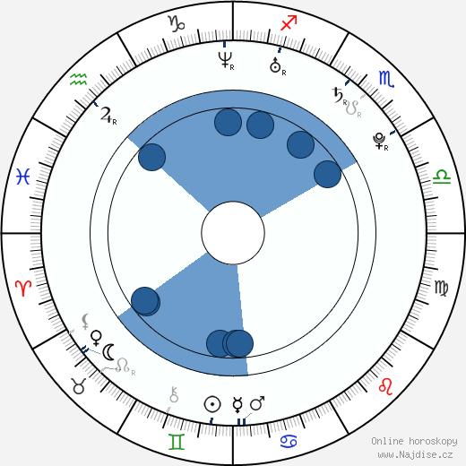 Veronika Koko Kokešová wikipedie, horoscope, astrology, instagram