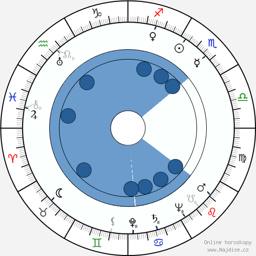 Kon Ičikawa wikipedie, horoscope, astrology, instagram