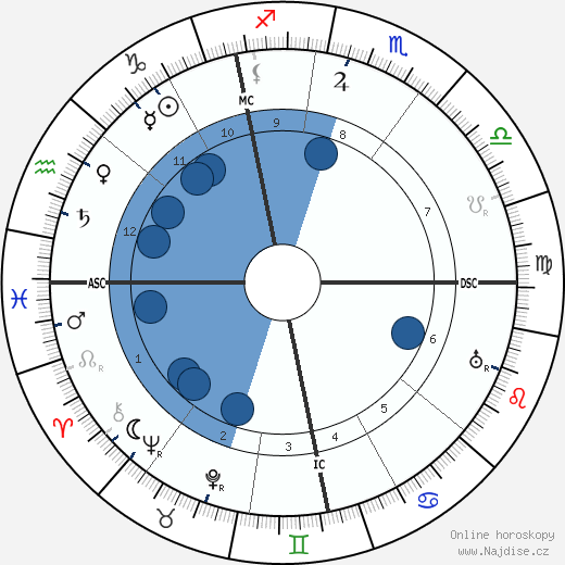 Konrad Adenauer wikipedie, horoscope, astrology, instagram