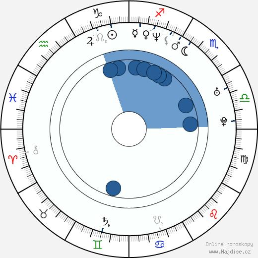 Konrad Niewolski wikipedie, horoscope, astrology, instagram