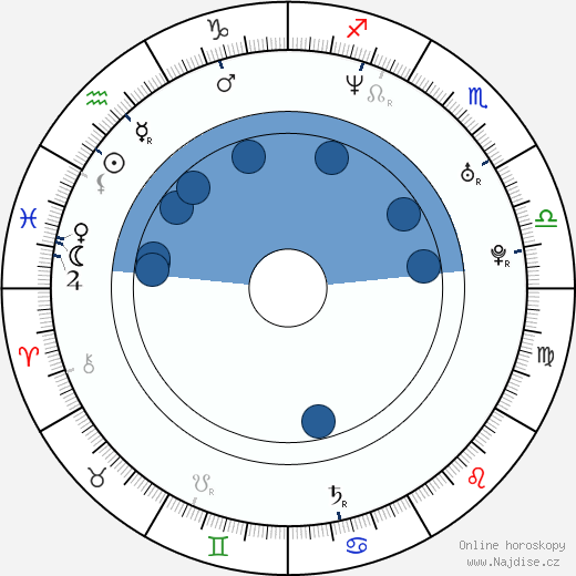 Konstantin Isajev wikipedie, horoscope, astrology, instagram