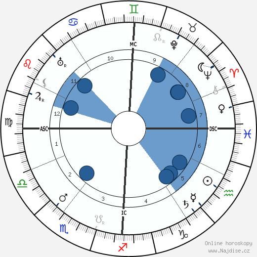 Konstantin von Neurath wikipedie, horoscope, astrology, instagram
