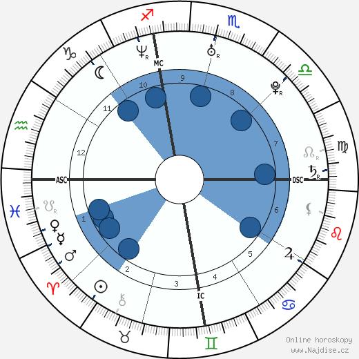 Kourtney Kardashian wikipedie, horoscope, astrology, instagram