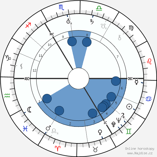 král Eduard VIII. wikipedie, horoscope, astrology, instagram