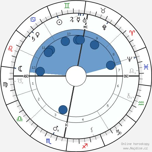král Gustav V. wikipedie, horoscope, astrology, instagram