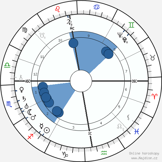 král Jiří VI. wikipedie, horoscope, astrology, instagram