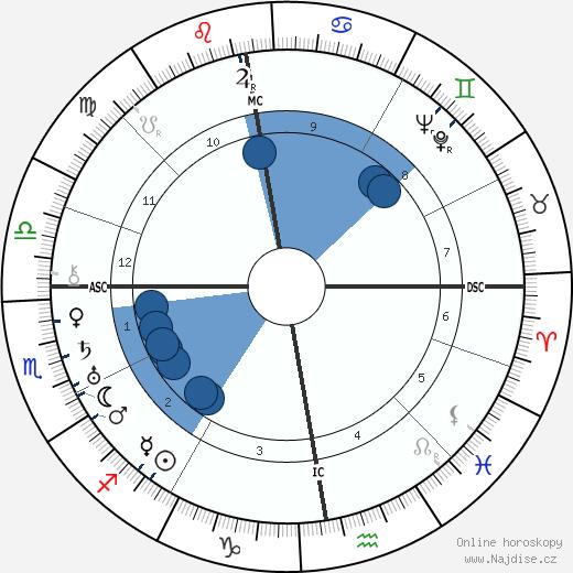 král Jiří VI. wikipedie, horoscope, astrology, instagram