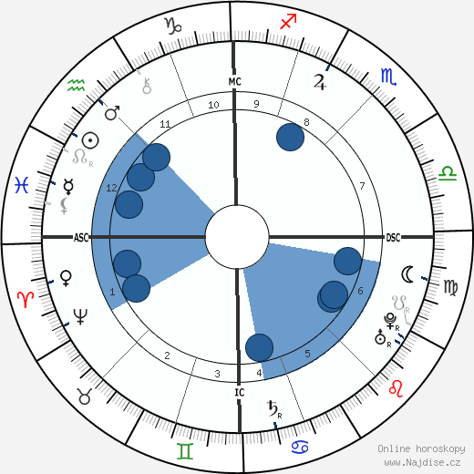 král Ludvík XV. wikipedie, horoscope, astrology, instagram