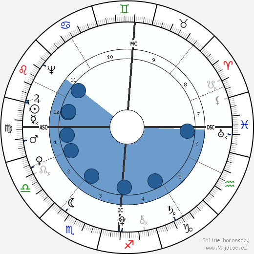 král Ludvík XVI. wikipedie, horoscope, astrology, instagram
