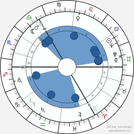král Olaf V. wikipedie, horoscope, astrology, instagram