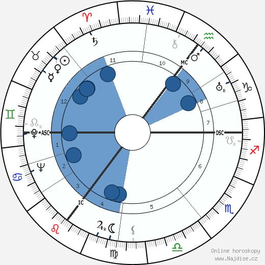 královna Juliána Nizozemská wikipedie, horoscope, astrology, instagram