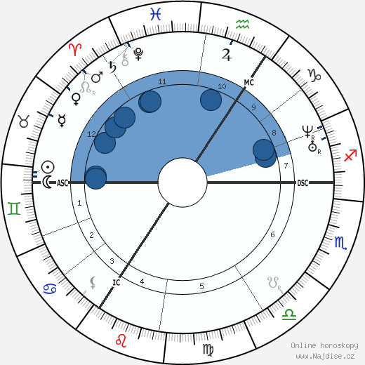 královna Viktorie wikipedie, horoscope, astrology, instagram
