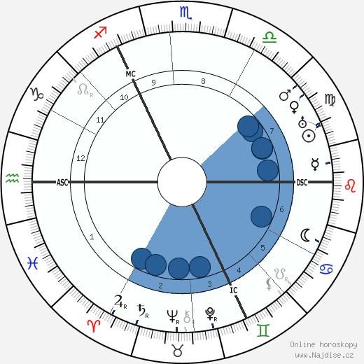 královna Vilemína Nizozemská wikipedie, horoscope, astrology, instagram