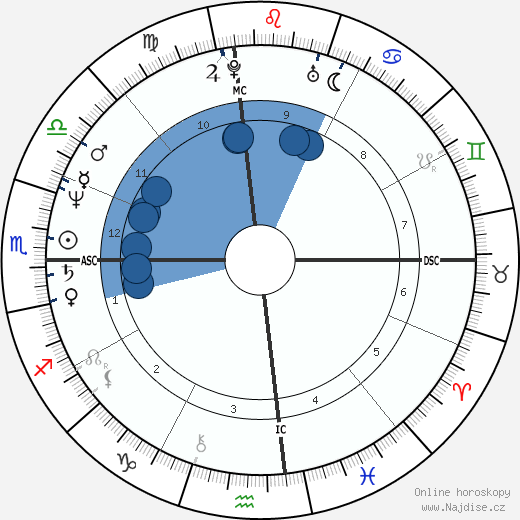 Kris Jenner wikipedie, horoscope, astrology, instagram