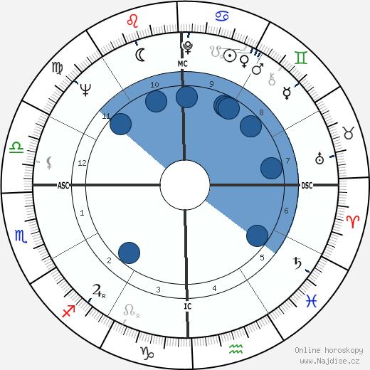 Kris Kristofferson wikipedie, horoscope, astrology, instagram