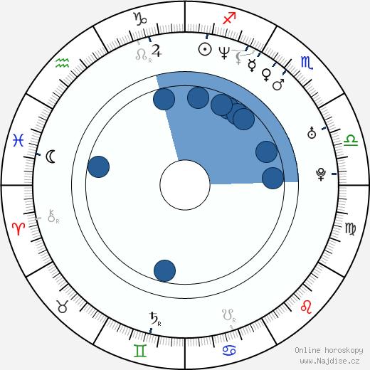 Krishna D. K. wikipedie, horoscope, astrology, instagram