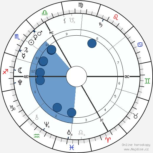 Krista a Tatiana Hogan wikipedie, horoscope, astrology, instagram