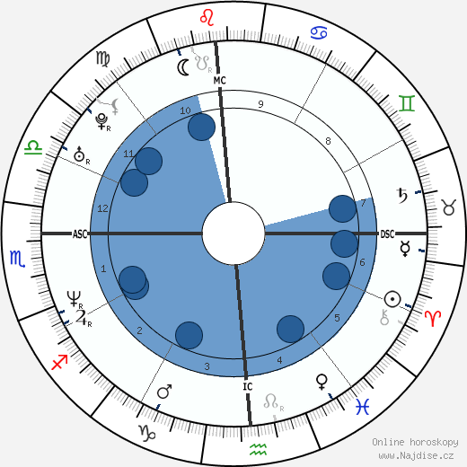 Krista Allen wikipedie, horoscope, astrology, instagram