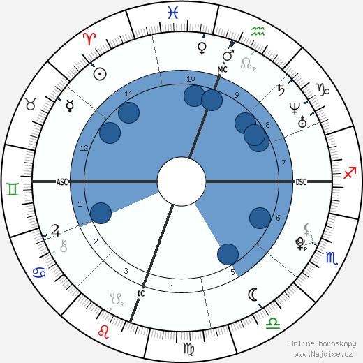 Kristen Stewart wikipedie, horoscope, astrology, instagram