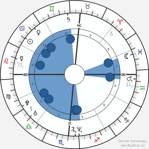 Kristi Yamaguchi wikipedie, horoscope, astrology, instagram