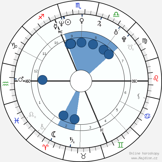 Kristian Ghedina wikipedie, horoscope, astrology, instagram