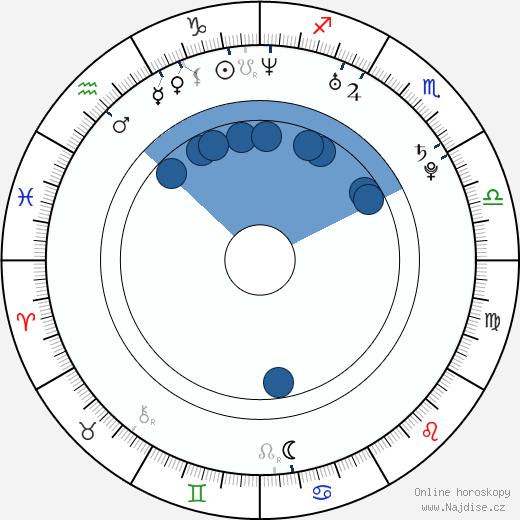 Kristin Kreuk wikipedie, horoscope, astrology, instagram