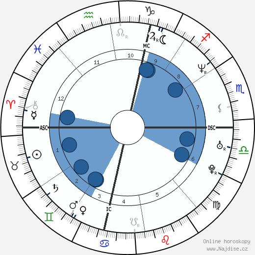 Kristin Lehman wikipedie, horoscope, astrology, instagram