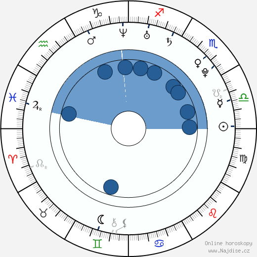 Kristýna Bábková wikipedie, horoscope, astrology, instagram