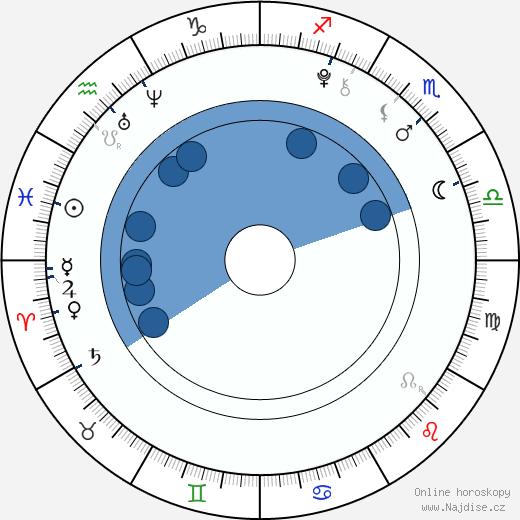 Kristýna Pecková wikipedie, horoscope, astrology, instagram