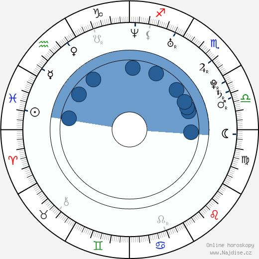 Kryštof Hádek wikipedie, horoscope, astrology, instagram