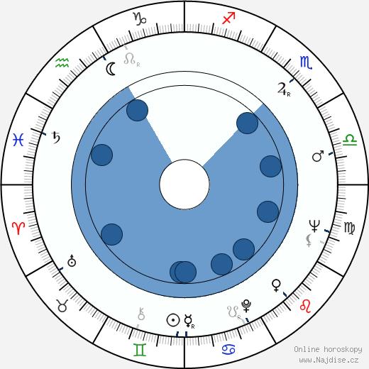 Krzysztof Litwin wikipedie, horoscope, astrology, instagram