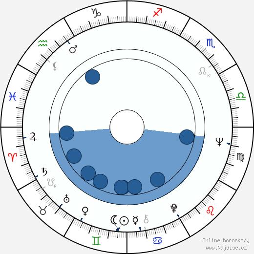 Krzysztof Zanussi wikipedie, horoscope, astrology, instagram