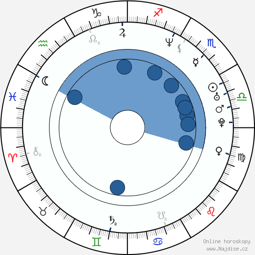 Kurt Caceres wikipedie, horoscope, astrology, instagram