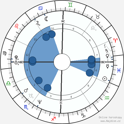 Kurt Cobain wikipedie, horoscope, astrology, instagram