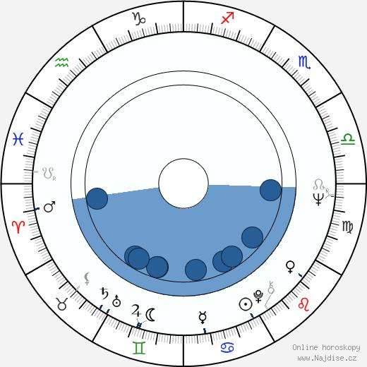 Kurt Raab wikipedie, horoscope, astrology, instagram