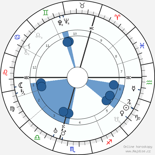 Kurt Tucholsky wikipedie, horoscope, astrology, instagram