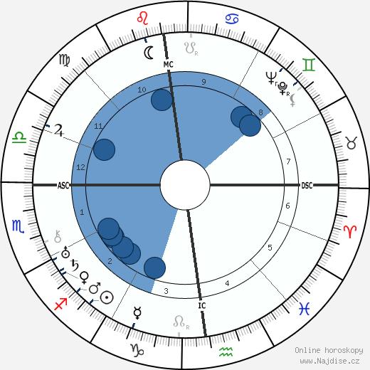 Kurt von Schuschnigg wikipedie, horoscope, astrology, instagram