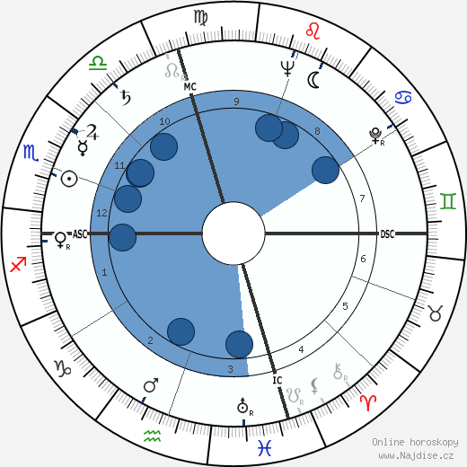Kurt Vonnegut wikipedie, horoscope, astrology, instagram