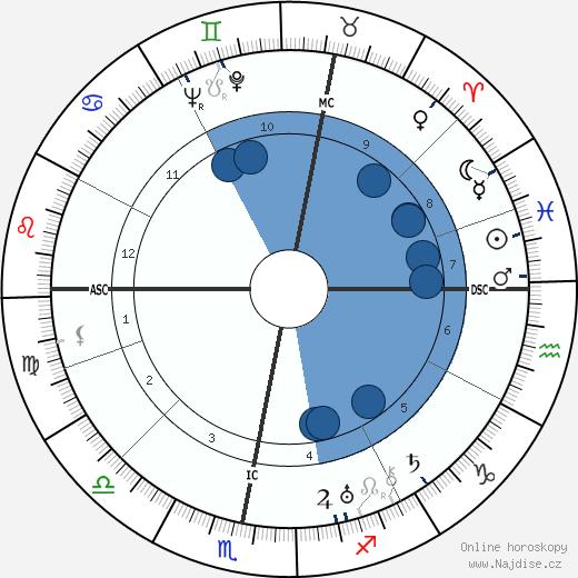 Kurt Weill wikipedie, horoscope, astrology, instagram