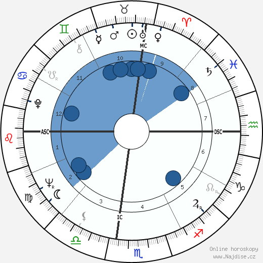 Kwon-taek Im wikipedie, horoscope, astrology, instagram