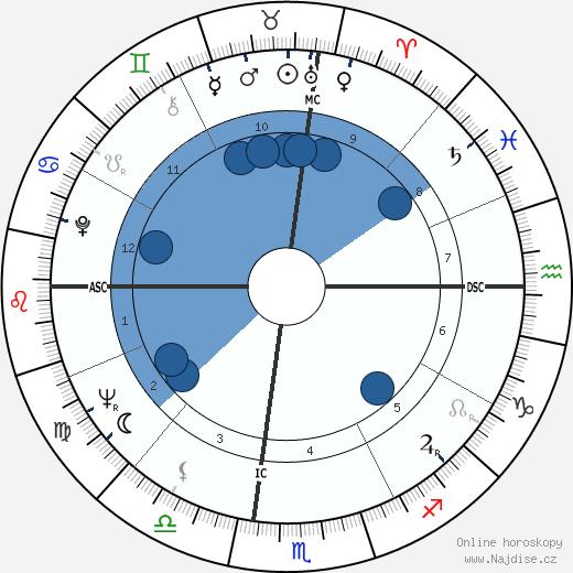 Kwon-taek Im wikipedie, horoscope, astrology, instagram