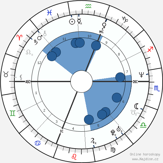 Kyle Abbott wikipedie, horoscope, astrology, instagram