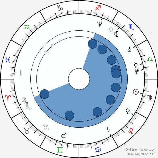 Kyle Bornheimer wikipedie, horoscope, astrology, instagram