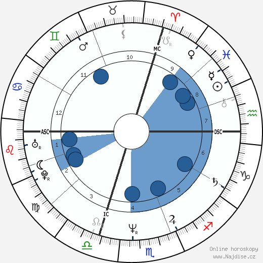Kyle MacLachlan wikipedie, horoscope, astrology, instagram