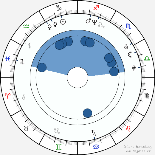 Kylie Bax wikipedie, horoscope, astrology, instagram
