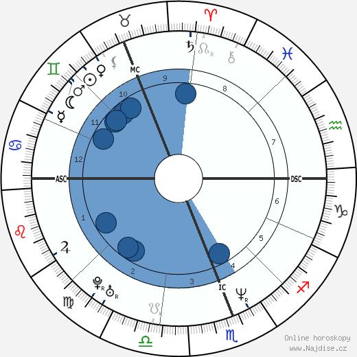 Kylie Minogue wikipedie, horoscope, astrology, instagram